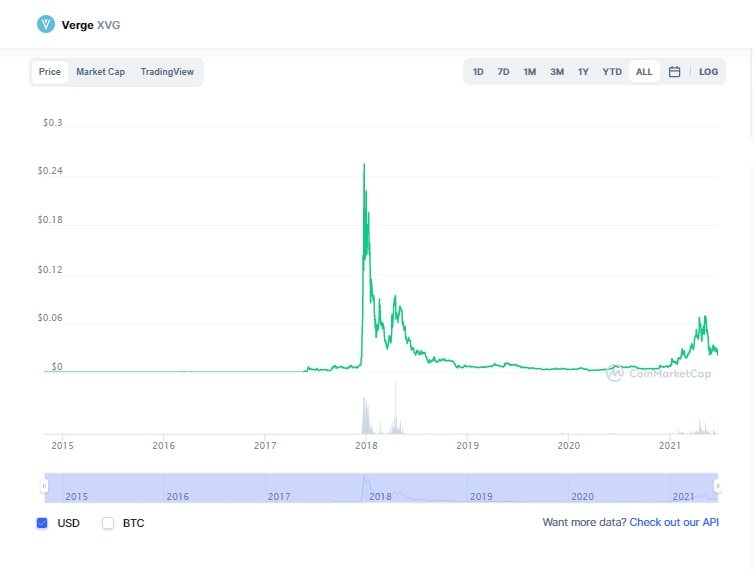 Price and capitalisation of Verge
